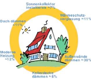 F rdermittel f r energiesparendes bauen stadt ronnenberg for Energiesparendes bauen
